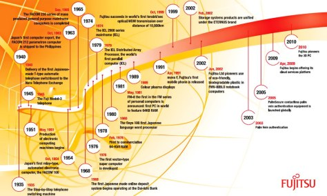 Fujitsu Innovation 1935-2010